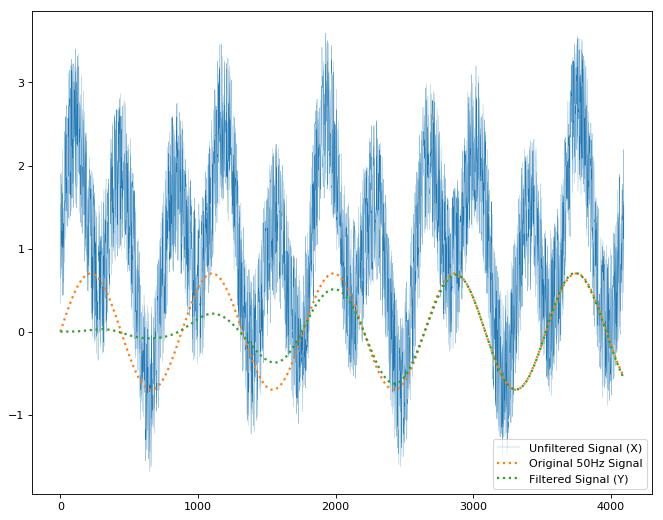 Scientific/Signal API
